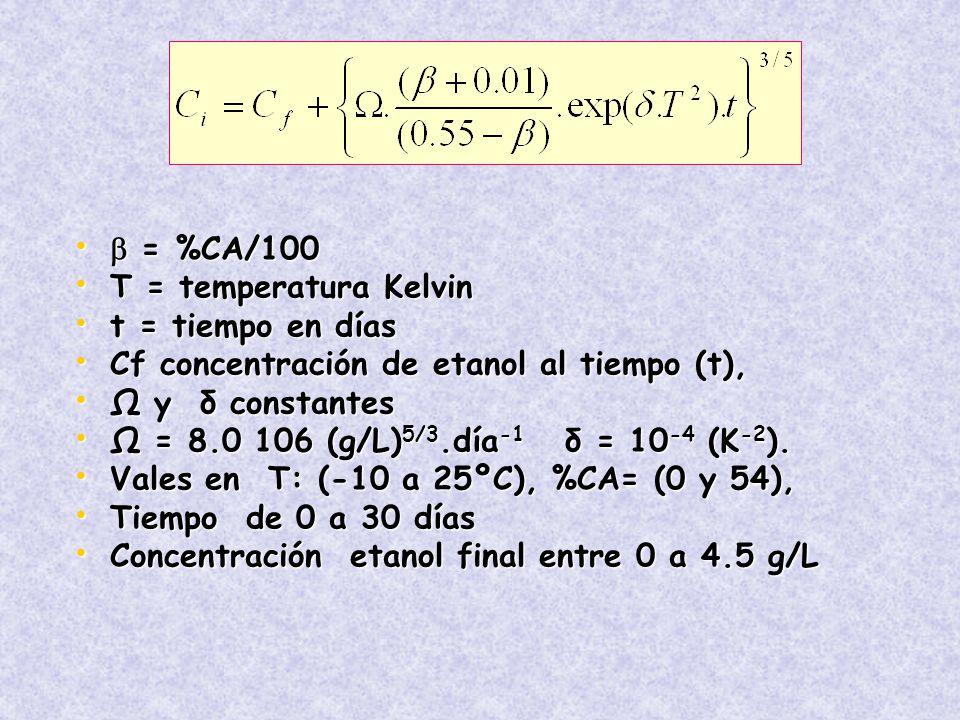 = %CA/100 = %CA/100 T = temperatura Kelvin T = temperatura Kelvin t = tiempo en días t = tiempo en días Cf concentración de etanol al tiempo (t), Cf concentración de etanol al tiempo (t), Ω y δ constantes Ω y δ constantes Ω = 8.0 106 (g/L) 5/3.día -1 δ = 10 -4 (K -2 ).
