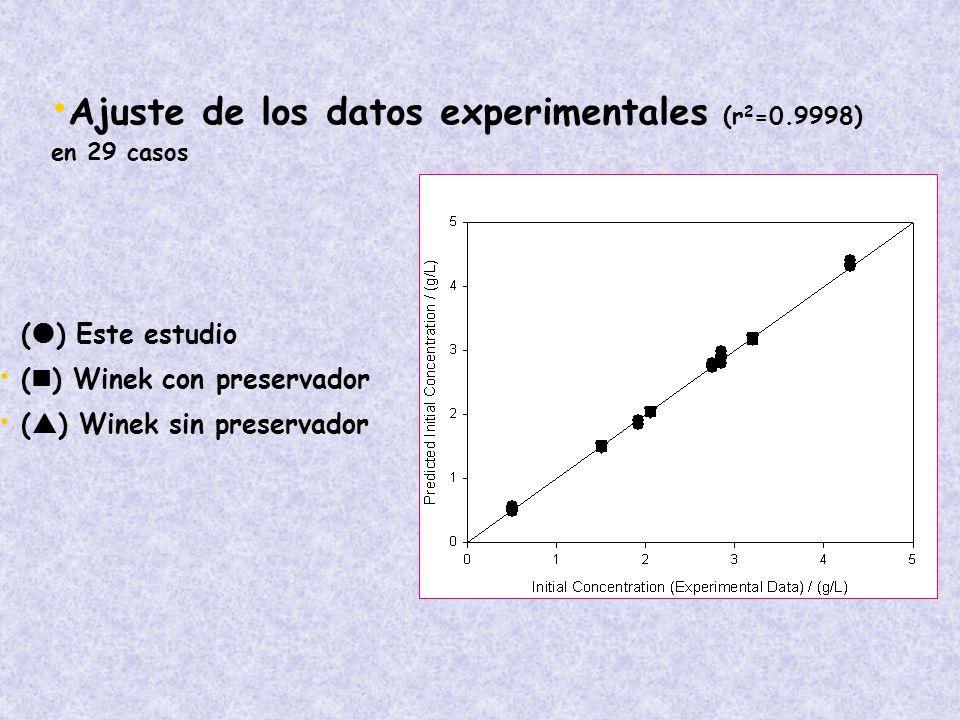 ( ) Este estudio ( ) Winek con preservador ( ) Winek sin preservador Ajuste de los datos experimentales (r 2 =0.9998) en 29 casos
