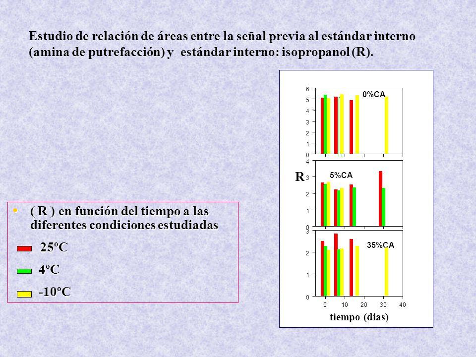 Estudio de relación de áreas entre la señal previa al estándar interno (amina de putrefacción) y estándar interno: isopropanol (R).