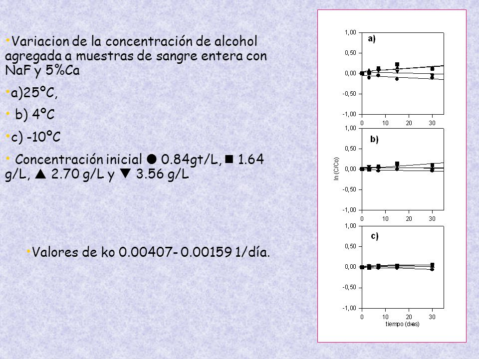 Variacion de la concentración de alcohol agregada a muestras de sangre entera con NaF y 5%Ca a)25ºC, b) 4ºC c) -10ºC Concentración inicial 0.84gt/L, 1.64 g/L, 2.70 g/L y 3.56 g/L Valores de ko 0.00407- 0.00159 1/día.