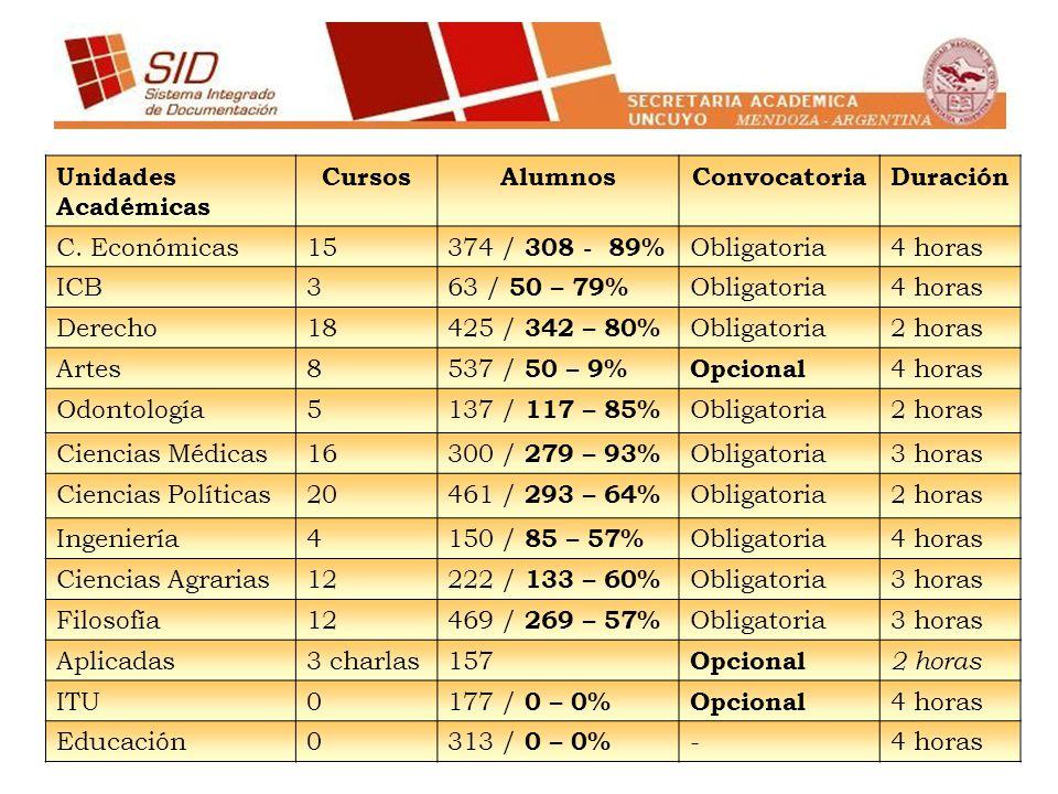 Unidades Académicas CursosAlumnosConvocatoriaDuración C. Económicas15 374 / 308 - 89% Obligatoria4 horas ICB3 63 / 50 – 79% Obligatoria4 horas Derecho