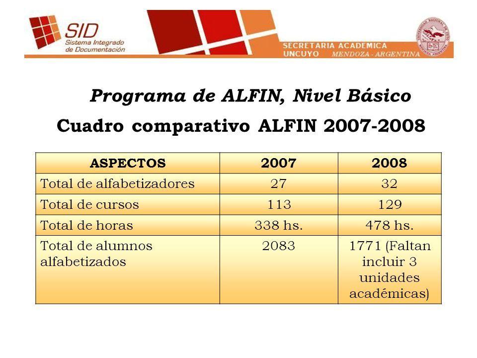 Cuadro comparativo ALFIN 2007-2008 ASPECTOS20072008 Total de alfabetizadores2732 Total de cursos113129 Total de horas338 hs.478 hs. Total de alumnos a