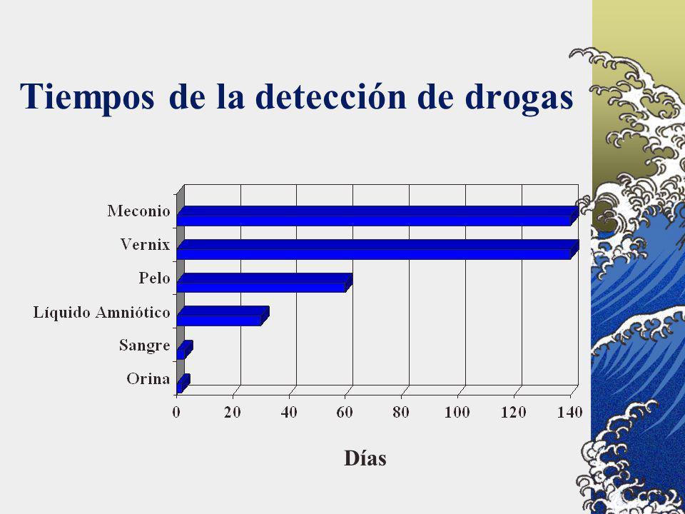 Tiempos de la detección de drogas Días