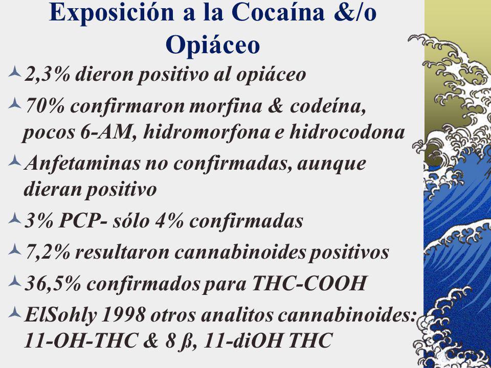Exposición a la Cocaína &/o Opiáceo 2,3% dieron positivo al opiáceo 70% confirmaron morfina & codeína, pocos 6-AM, hidromorfona e hidrocodona Anfetami
