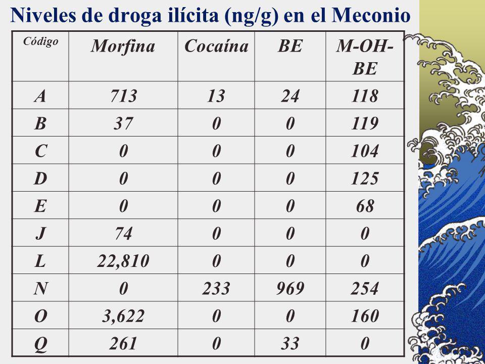 Niveles de droga ilícita (ng/g) en el Meconio Código MorfinaCocaínaBEM-OH- BE A7131324118 B3700119 C000104 D000125 E00068 J74000 L22,810000 N023396925