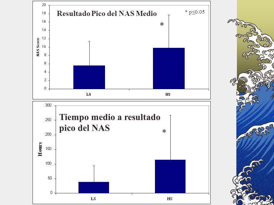 * * * Resultado Pico del NAS Medio Tiempo medio a resultado pico del NAS * p0.05