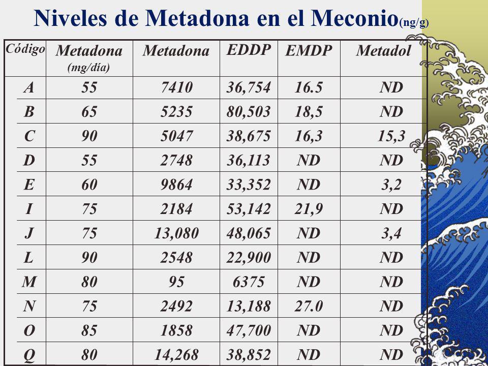 80 85 75 80 90 75 60 55 90 65 55 Metadona (mg/día) ND 38,85214,268Q ND 47,7001858O ND27.013,1882492N ND 637595M ND 22,9002548L 3,4ND48,06513,080J ND21
