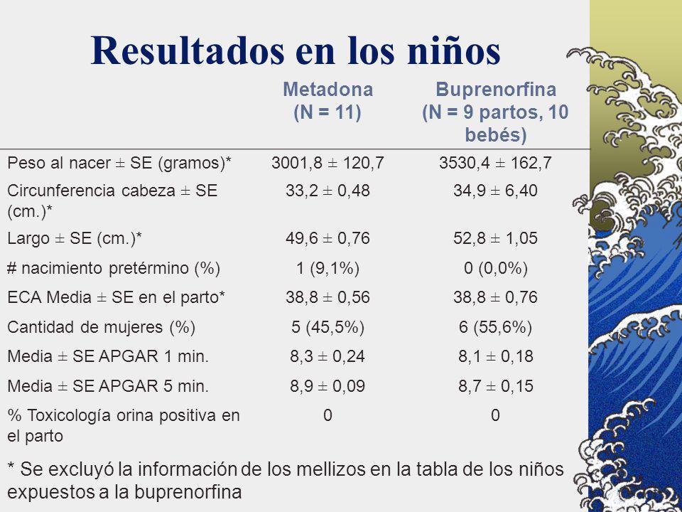 Resultados en los niños Metadona (N = 11) Buprenorfina (N = 9 partos, 10 bebés) Peso al nacer ± SE (gramos)*3001,8 ± 120,73530,4 ± 162,7 Circunferenci