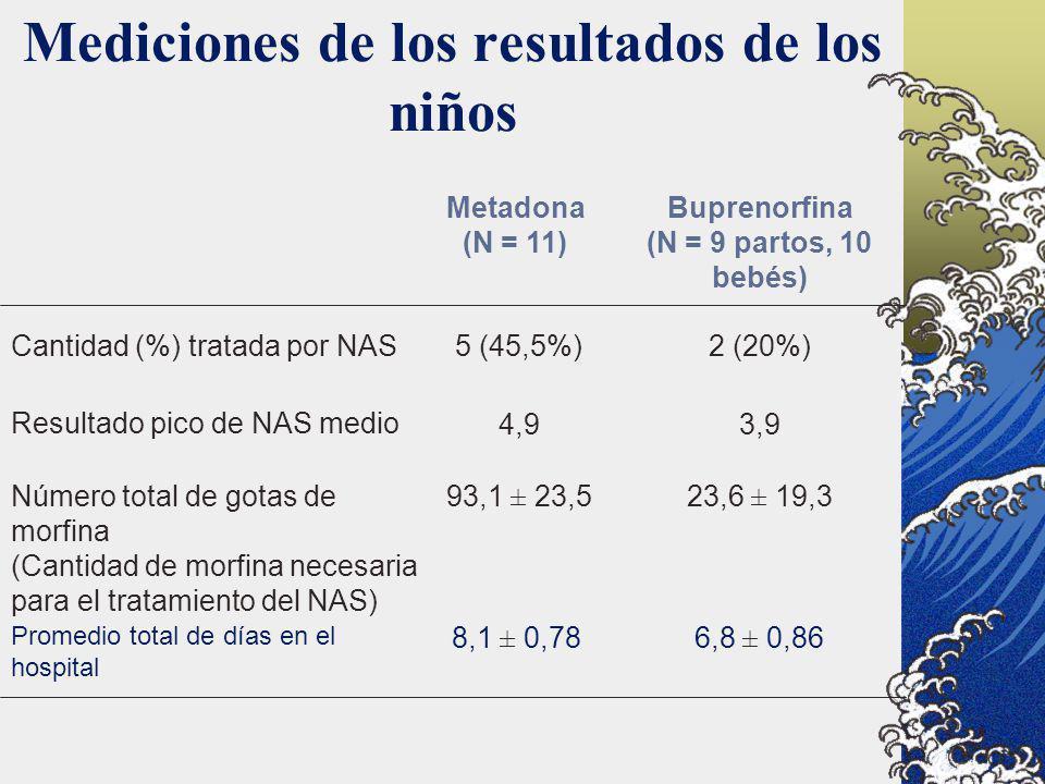 Mediciones de los resultados de los niños 6,8 ± 0,868,1 ± 0,78 Promedio total de días en el hospital 23,6 ± 19,393,1 ± 23,5Número total de gotas de mo