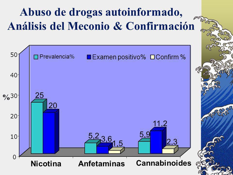 Abuso de drogas autoinformado, Análisis del Meconio & Confirmación 25 20 5,2 3,6 1,5 5,9 11,2 2,3 0 10 20 30 40 50 Nicotina Anfetaminas Cannabinoides