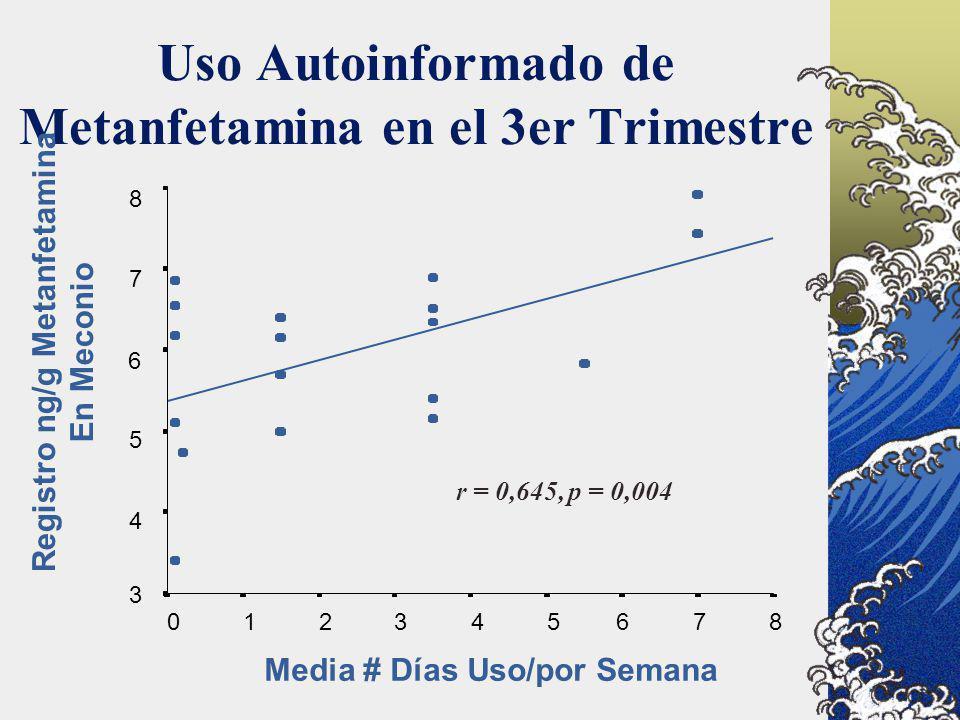 Uso Autoinformado de Metanfetamina en el 3er Trimestre Media # Días Uso/por Semana 876543210 8 7 6 5 4 3 Registro ng/g Metanfetamina En Meconio r = 0,