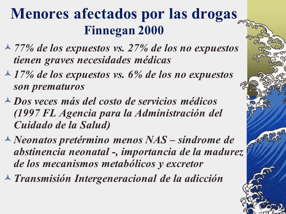 Menores afectados por las drogas Finnegan 2000 77% de los expuestos vs. 27% de los no expuestos tienen graves necesidades médicas 17% de los expuestos