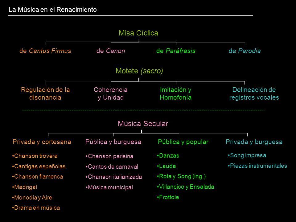 La Música en el Renacimiento Misa Cíclica de Cantus Firmusde Paráfrasisde Parodiade Canon Música Secular Motete (sacro) Regulación de la disonancia Im