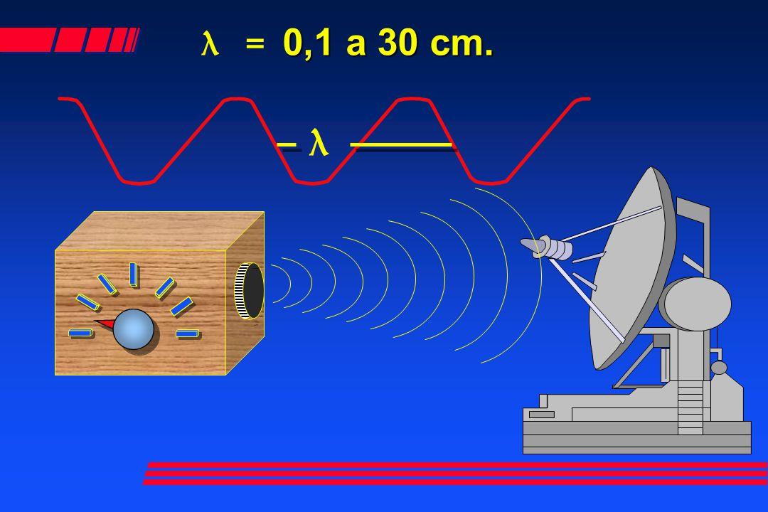0,1 a 30 cm. λ = 0,1 a 30 cm. λ