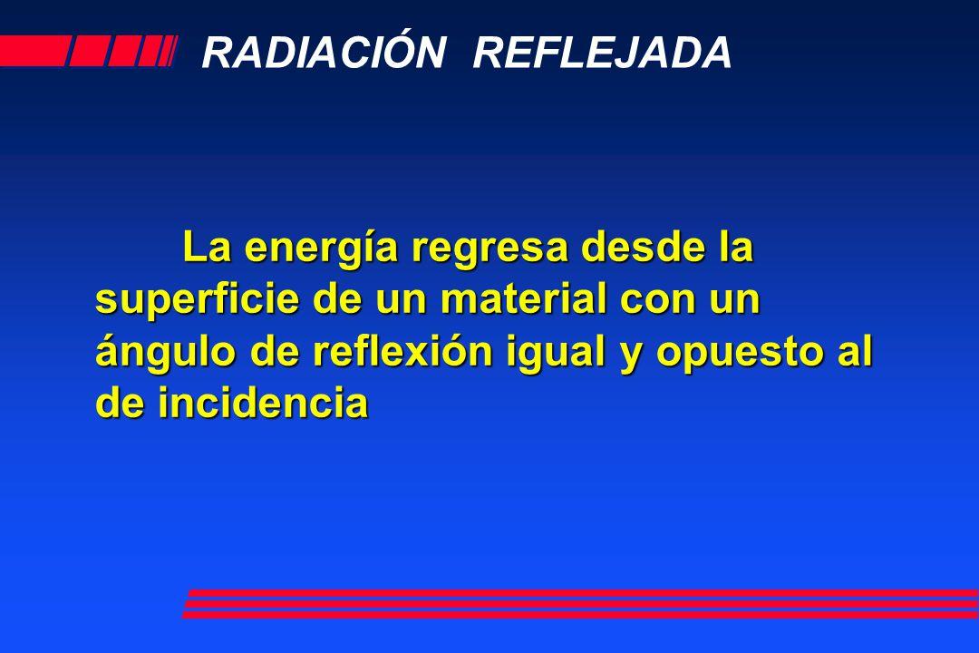 RADIACIÓN REFLEJADA La energía regresa desde la superficie de un material con un ángulo de reflexión igual y opuesto al de incidencia
