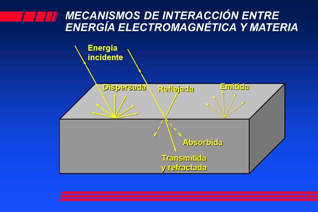 MECANISMOS DE INTERACCIÓN ENTRE ENERGÍA ELECTROMAGNÉTICA Y MATERIA Energía incidente Reflejada Absorbida Emitida Transmitida y refractada Dispersada