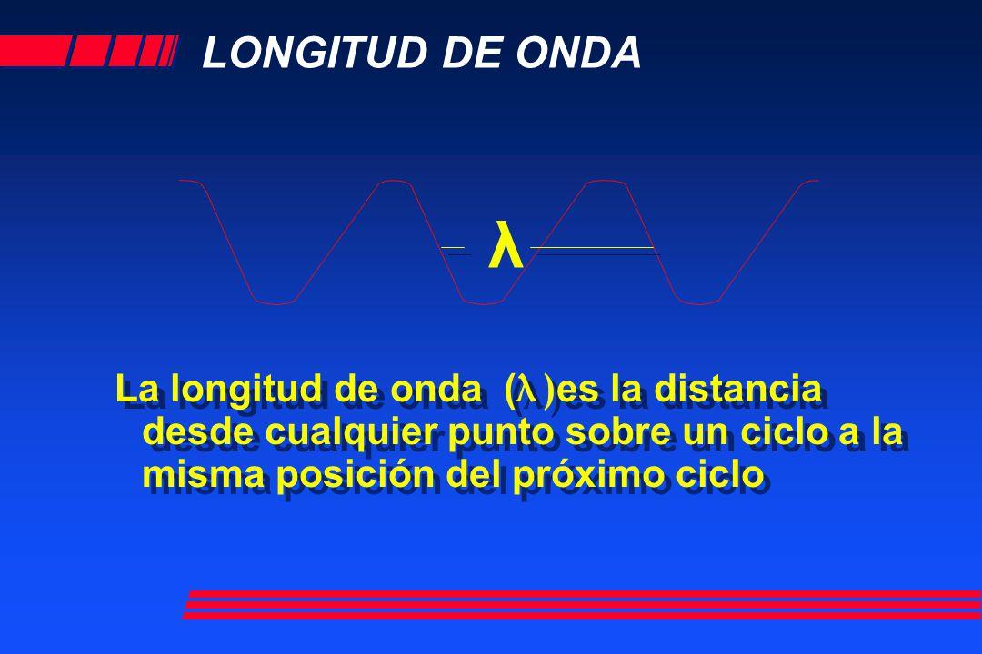 LONGITUD DE ONDA La longitud de onda ( λ ) es la distancia desde cualquier punto sobre un ciclo a la misma posición del próximo ciclo λ