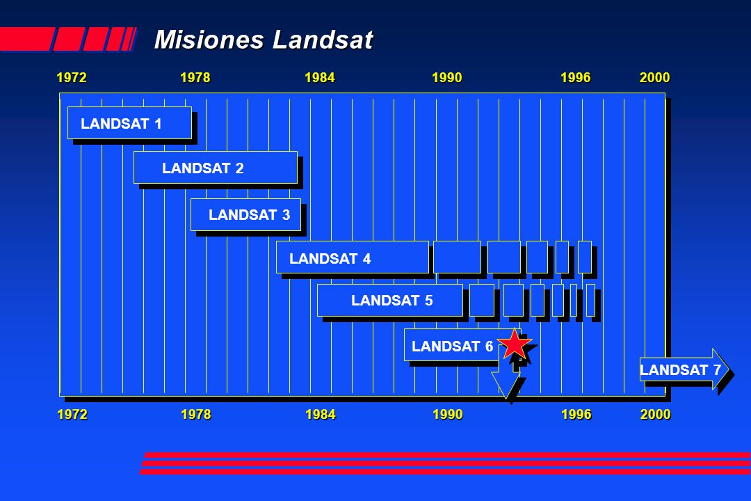 Misiones Landsat LANDSAT 1 LANDSAT 7 LANDSAT 3 LANDSAT 4 LANDSAT 5 LANDSAT 6 197220001996199019841978197220001996199019841978