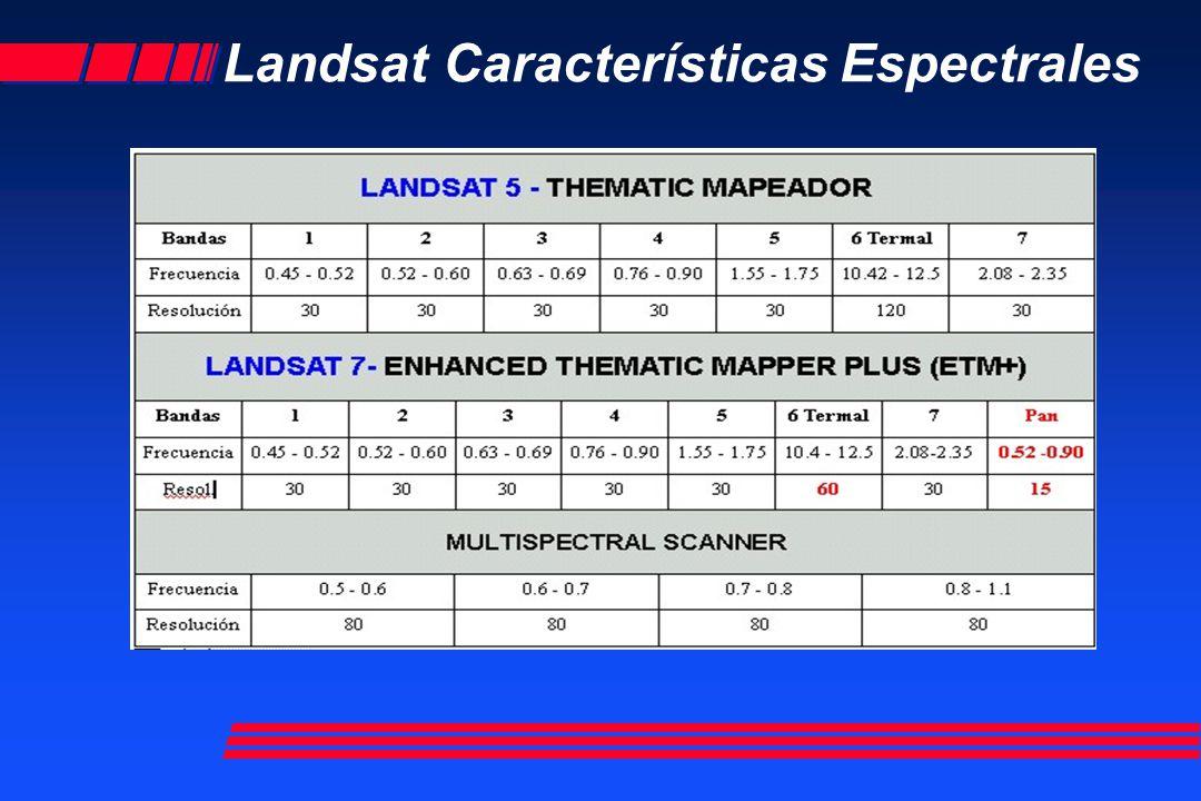 LANDSAT TM RESOLUCIÓN ESPECTRAL Banda 1 azul Banda 2 verde Banda 3 rojo Banda 4 IR Banda 5 IR Banda 7 IR Banda 6 IR termal ESPECTROVISIBLEESPECTROVISIBLE IRFOTOGRAFICOIRFOTOGRAFICO IRTERMALIRTERMAL IRLEJANOIRLEJANO.4.5.6.7 2.2 10.2