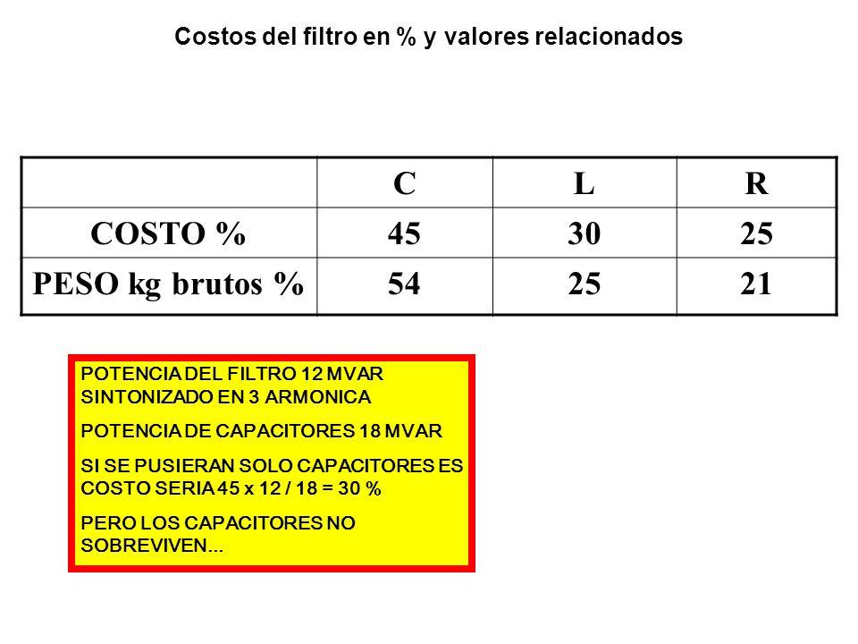 Costos del filtro en % y valores relacionados CLR COSTO %453025 PESO kg brutos %542521 POTENCIA DEL FILTRO 12 MVAR SINTONIZADO EN 3 ARMONICA POTENCIA