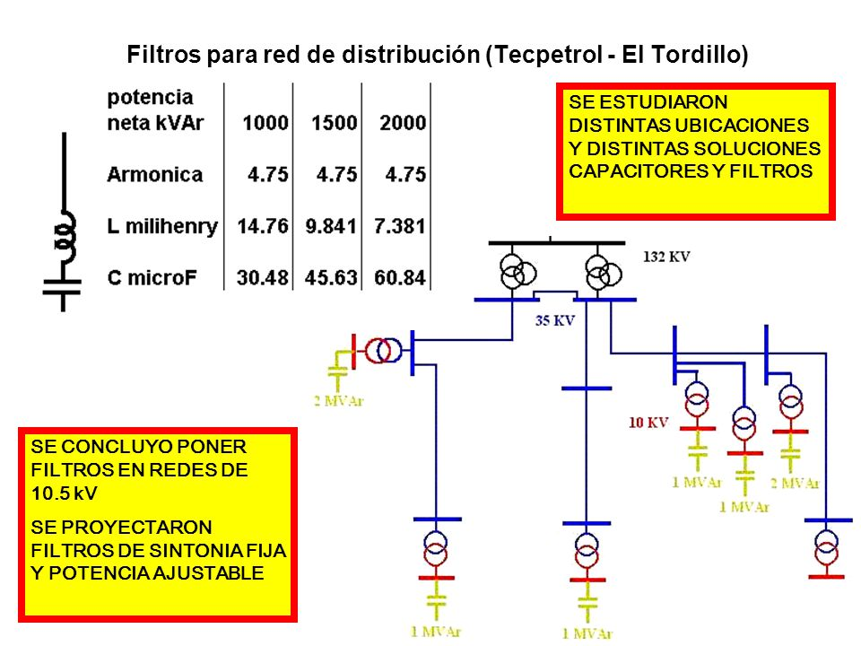 Filtros para red de distribución (Tecpetrol - El Tordillo) SE CONCLUYO PONER FILTROS EN REDES DE 10.5 kV SE PROYECTARON FILTROS DE SINTONIA FIJA Y POT