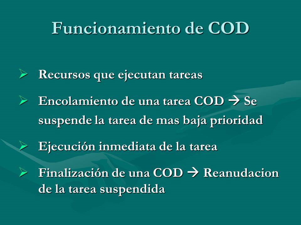 Funcionamiento de COD Recursos que ejecutan tareas Recursos que ejecutan tareas Encolamiento de una tarea COD Se Encolamiento de una tarea COD Se susp