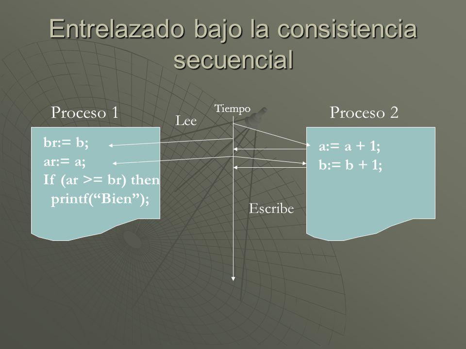 Entrelazado bajo la consistencia secuencial Tiempo Proceso 1 br:= b; ar:= a; If (ar >= br) then printf(Bien); Lee Proceso 2 a:= a + 1; b:= b + 1; Escr