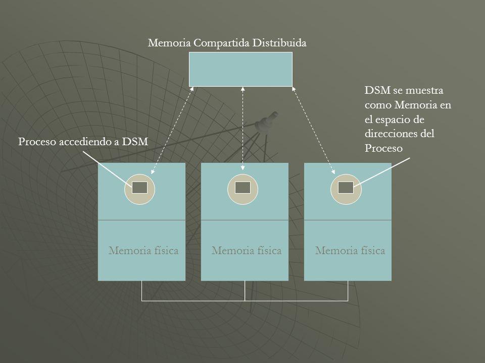 Memoria física Memoria Compartida Distribuida DSM se muestra como Memoria en el espacio de direcciones del Proceso Proceso accediendo a DSM