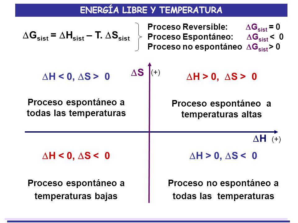 ENERGÍA LIBRE Y TEMPERATURA G sist = H sist – T. S sist H 0 Proceso espontáneo a todas las temperaturas H > 0, S > 0 Proceso espontáneo a temperaturas