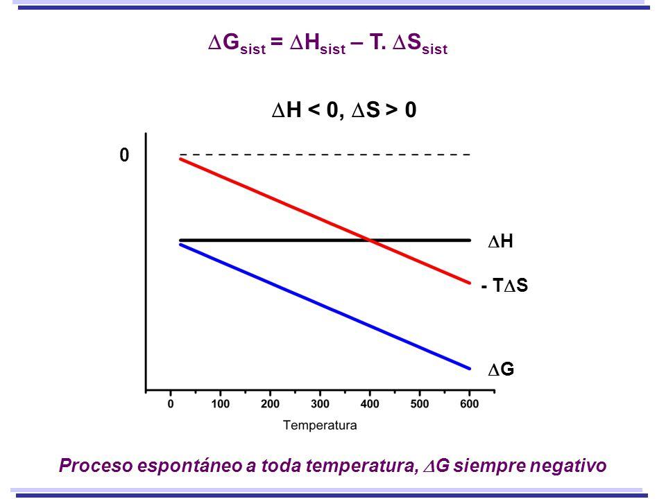 H 0 Proceso espontáneo a toda temperatura, G siempre negativo - T S H G 0 G sist = H sist – T.