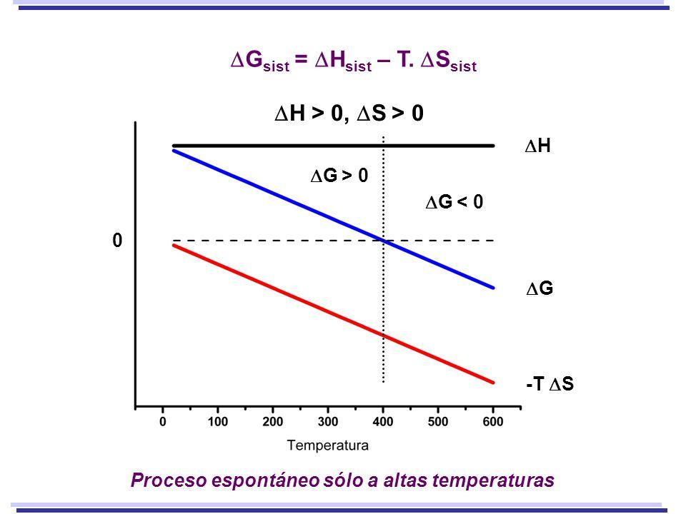 H G -T S 0 H > 0, S > 0 Proceso espontáneo sólo a altas temperaturas G < 0 G > 0 G sist = H sist – T. S sist