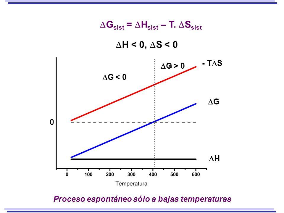 - T S G H G < 0 G > 0 Proceso espontáneo sólo a bajas temperaturas 0 G sist = H sist – T. S sist H < 0, S < 0