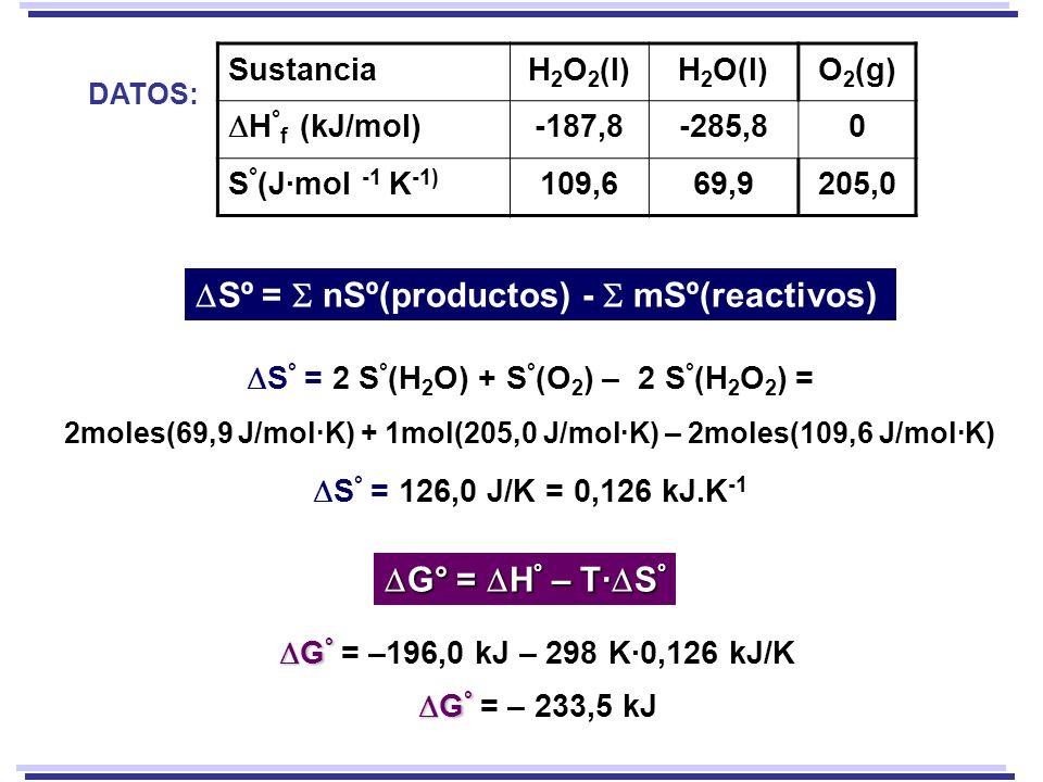 S ° = 2 S ° (H 2 O) + S ° (O 2 ) – 2 S ° (H 2 O 2 ) = 2moles(69,9 J/mol·K) + 1mol(205,0 J/mol·K) – 2moles(109,6 J/mol·K) S ° = 126,0 J/K = 0,126 kJ.K -1 G ° G ° = –196,0 kJ – 298 K·0,126 kJ/K G ° G ° = – 233,5 kJ SustanciaH 2 O 2 (l)H 2 O(l)O 2 (g) H ° f (kJ/mol) -187,8-285,80 S ° (J·mol -1 K -1) 109,669,9205,0 DATOS: Sº = nSº(productos) - mSº(reactivos) G° = H ° – T· S ° G° = H ° – T· S °