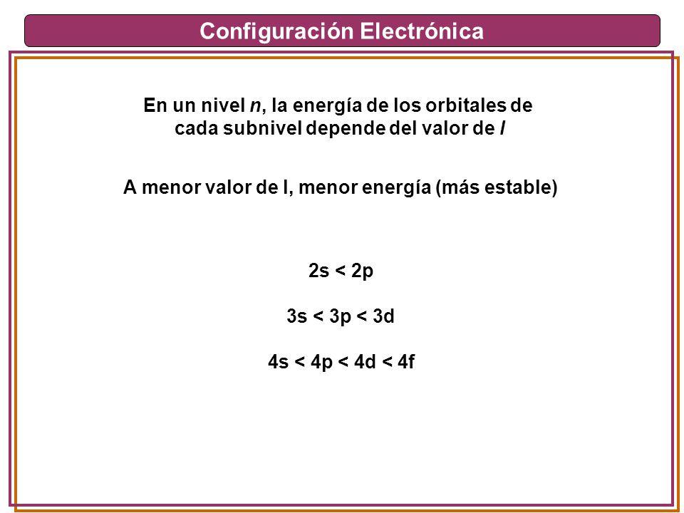 Configuración Electrónica En un nivel n, la energía de los orbitales de cada subnivel depende del valor de l A menor valor de l, menor energía (más es