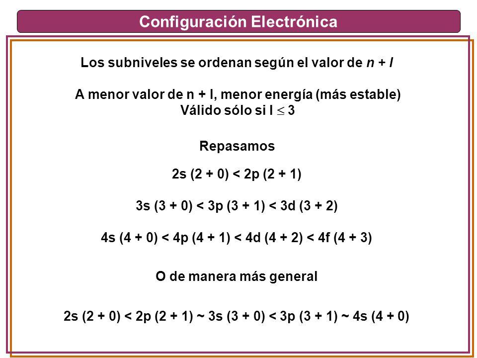 Configuración Electrónica Los subniveles se ordenan según el valor de n + l 2s (2 + 0) < 2p (2 + 1) 3s (3 + 0) < 3p (3 + 1) < 3d (3 + 2) 4s (4 + 0) <
