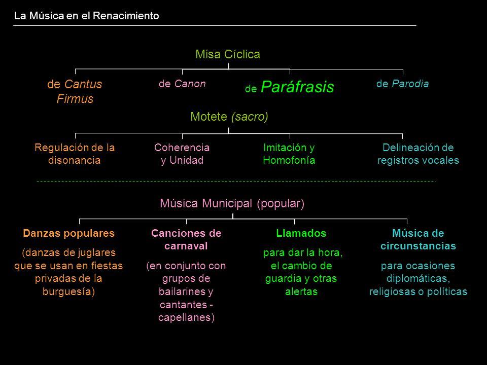 La Música en el Renacimiento Misa Cíclica de Cantus Firmus de Paráfrasis de Parodiade Canon Música Municipal (popular) Motete (sacro) Regulación de la