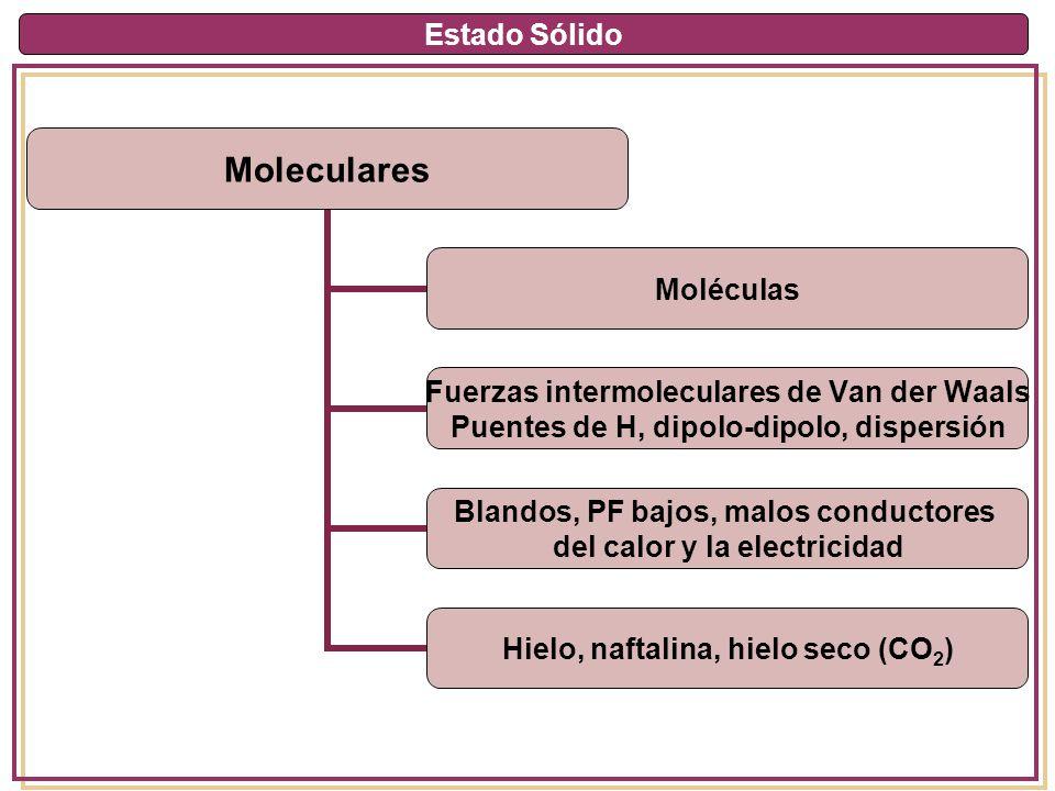 Estado Sólido Moleculares Moléculas Fuerzas intermoleculares de Van der Waals Puentes de H, dipolo- dipolo, dispersión Blandos, PF bajos, malos conduc