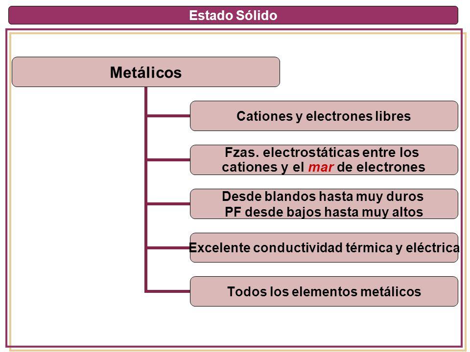 Estado Sólido Metálicos Cationes y electrones libres Fzas. electrostáticas entre los cationes y el mar de electrones Desde blandos hasta muy duros PF