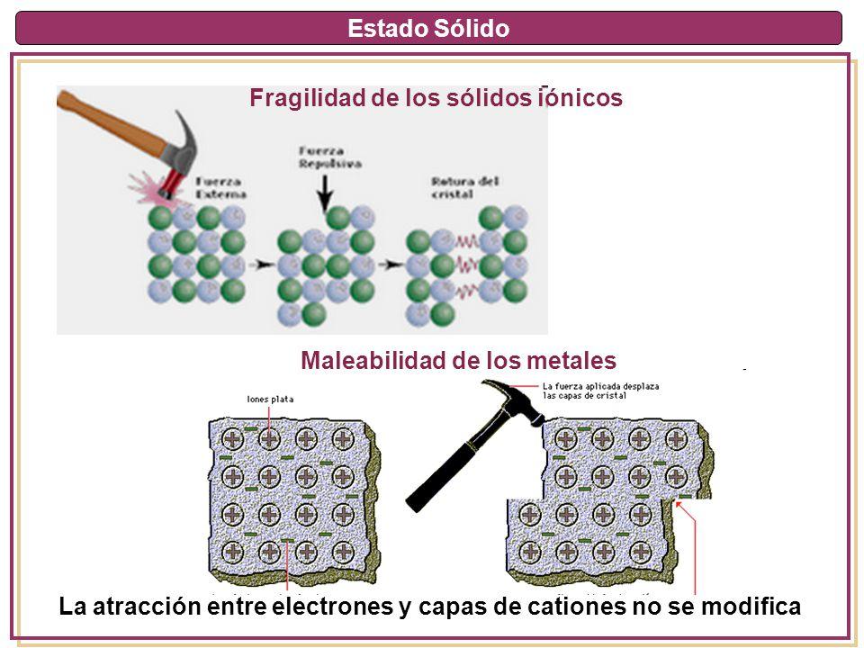 Estado Sólido La atracción entre electrones y capas de cationes no se modifica Fragilidad de los sólidos iónicos Maleabilidad de los metales