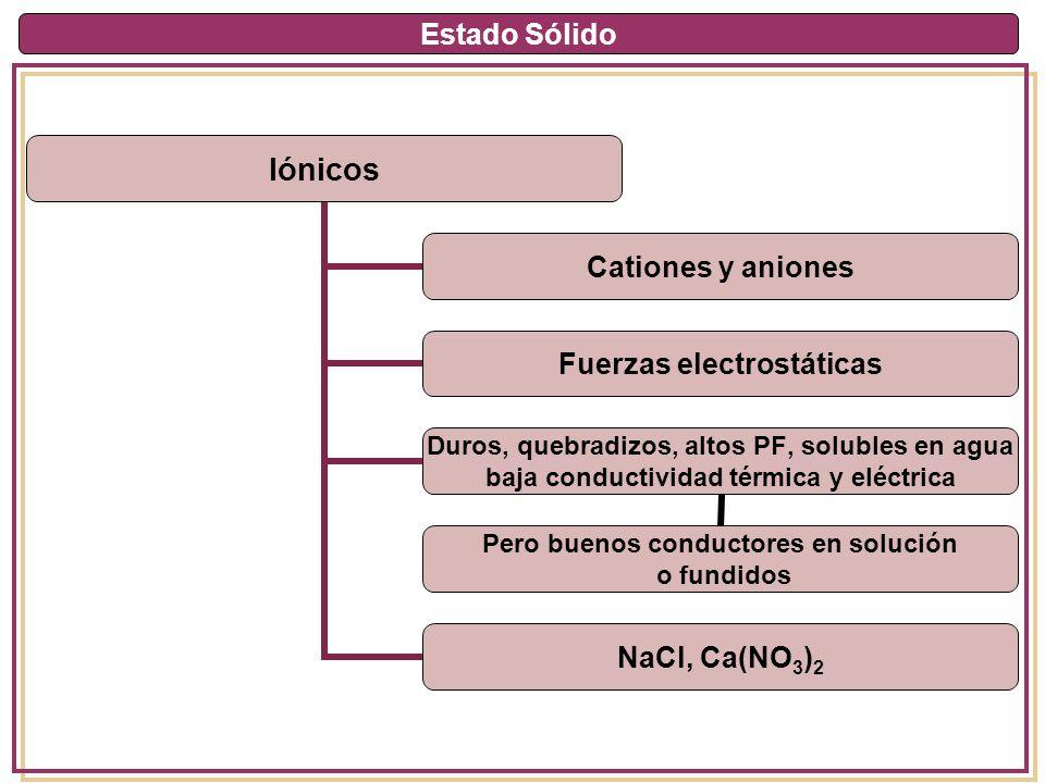 Estado Sólido Iónicos Cationes y aniones Fuerzas electrostáticas Duros, quebradizos, altos PF, solubles en agua baja conductividad térmica y eléctrica