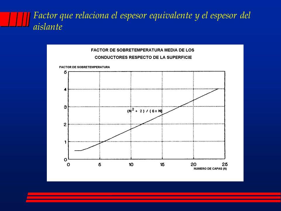 Factor que relaciona el espesor equivalente y el espesor del aislante