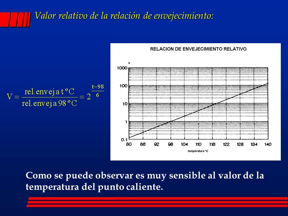 Valor relativo de la relación de envejecimiento: Como se puede observar es muy sensible al valor de la temperatura del punto caliente.