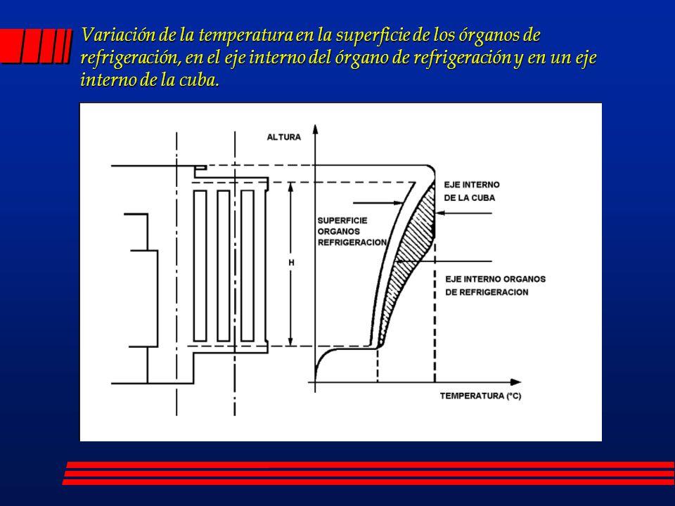 Variación de la temperatura en la superficie de los órganos de refrigeración, en el eje interno del órgano de refrigeración y en un eje interno de la