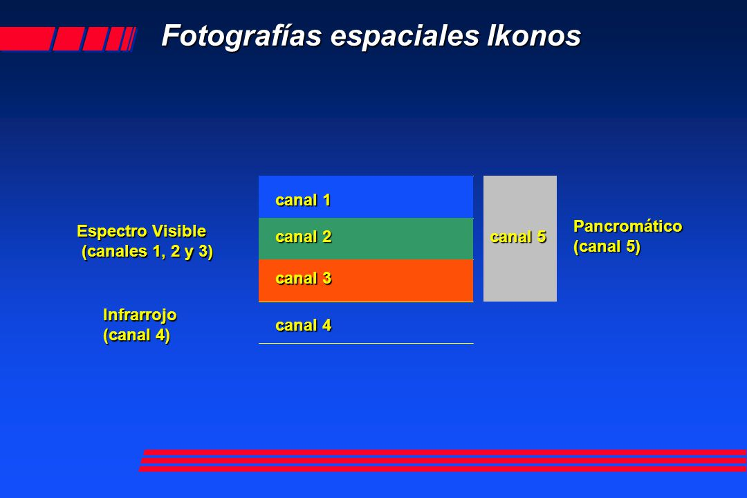 Archivo fuente: Ikonos 2 RGB (4,3,2) Pixel 4 metros canal 3 canal 2 canal 4
