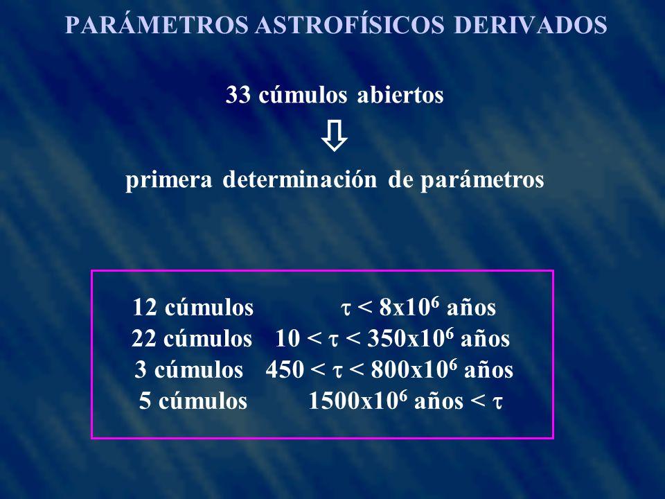 PARÁMETROS ASTROFÍSICOS DERIVADOS 33 cúmulos abiertos primera determinación de parámetros 12 cúmulos < 8x10 6 años 22 cúmulos 10 < < 350x10 6 años 3 cúmulos 450 < < 800x10 6 años 5 cúmulos 1500x10 6 años <
