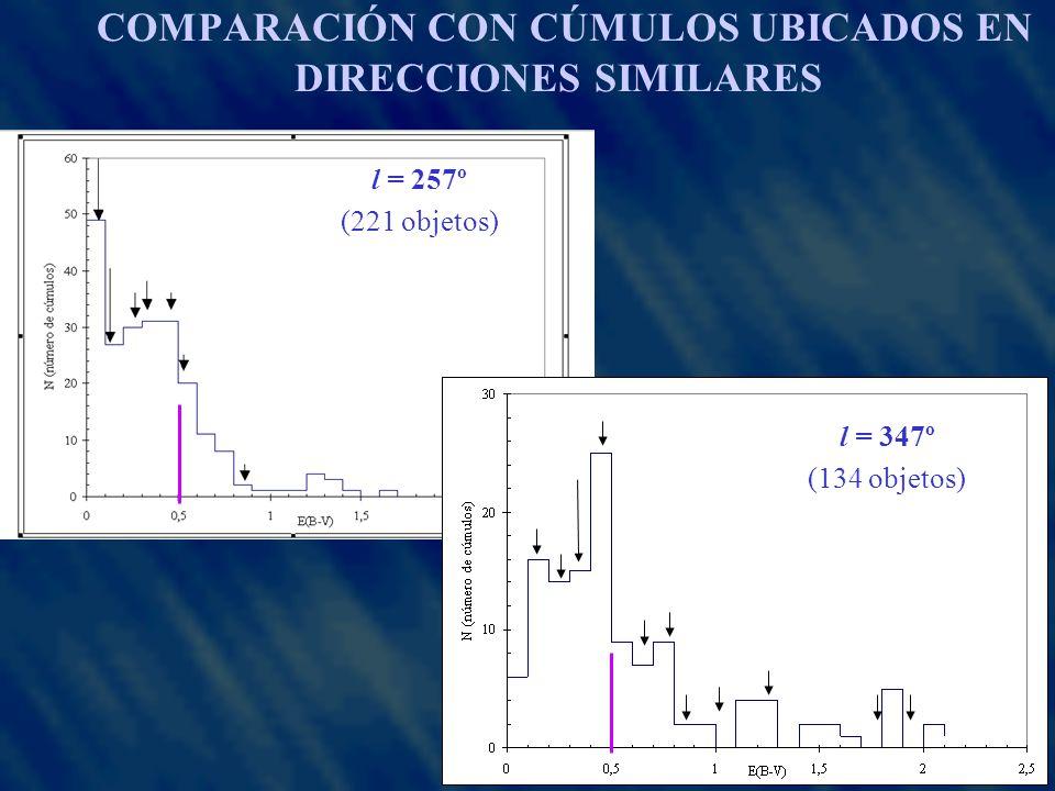 COMPARACIÓN CON CÚMULOS UBICADOS EN DIRECCIONES SIMILARES l = 257º (221 objetos) l = 347º (134 objetos)