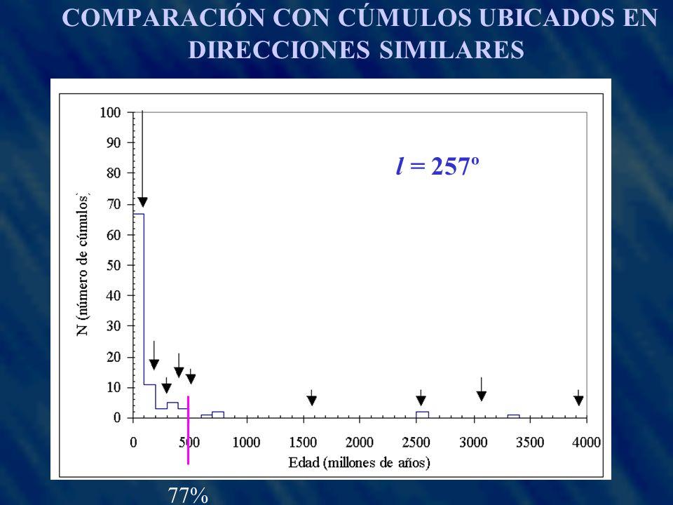 COMPARACIÓN CON CÚMULOS UBICADOS EN DIRECCIONES SIMILARES l = 257º 77%