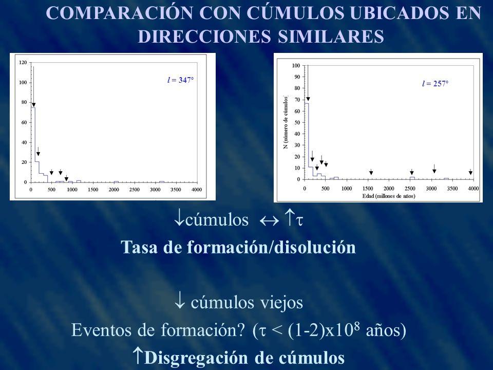 l = 347º cúmulos Tasa de formación/disolución cúmulos viejos Eventos de formación.
