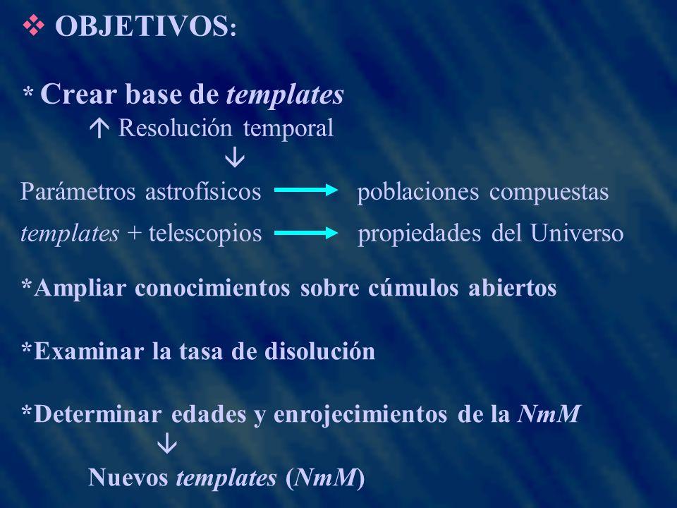 OBJETIVOS : * Crear base de templates Resolución temporal Parámetros astrofísicos poblaciones compuestas templates + telescopios propiedades del Universo *Ampliar conocimientos sobre cúmulos abiertos *Examinar la tasa de disolución *Determinar edades y enrojecimientos de la NmM Nuevos templates (NmM)