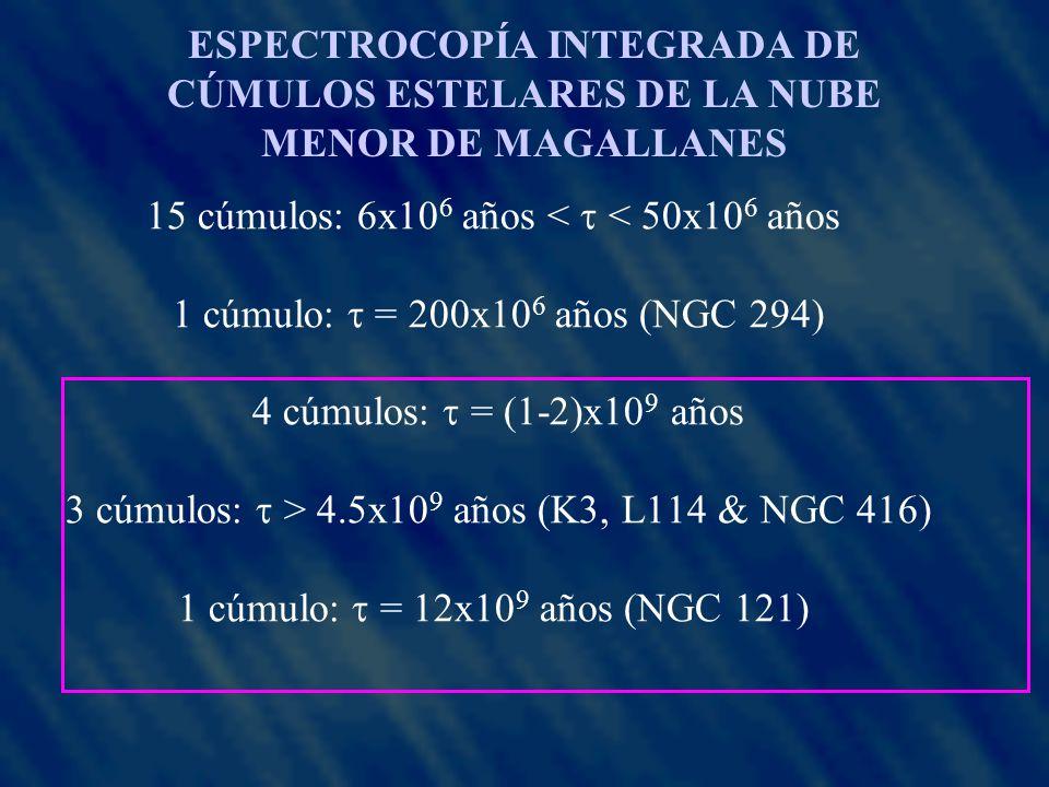 15 cúmulos: 6x10 6 años < < 50x10 6 años 1 cúmulo: = 200x10 6 años (NGC 294) 4 cúmulos: = (1-2)x10 9 años 3 cúmulos: > 4.5x10 9 años (K3, L114 & NGC 416) 1 cúmulo: = 12x10 9 años (NGC 121) ESPECTROCOPÍA INTEGRADA DE CÚMULOS ESTELARES DE LA NUBE MENOR DE MAGALLANES